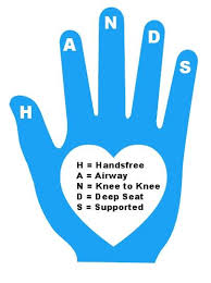 Hand with letters of HANDS marked on each finger tip. In palm a heart with words H = Handsfree A=Airway N= Knee to Knee D=Deep Seat S= Supported